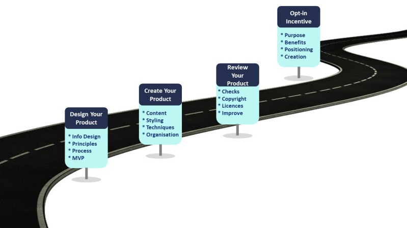Digital Information Product Creation Road Map