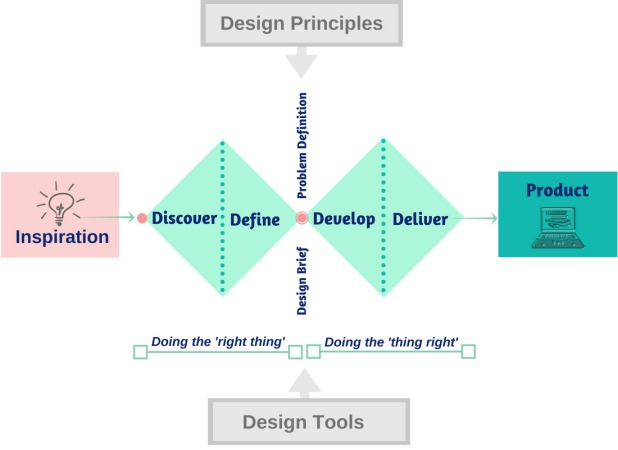 Design your information product - design model