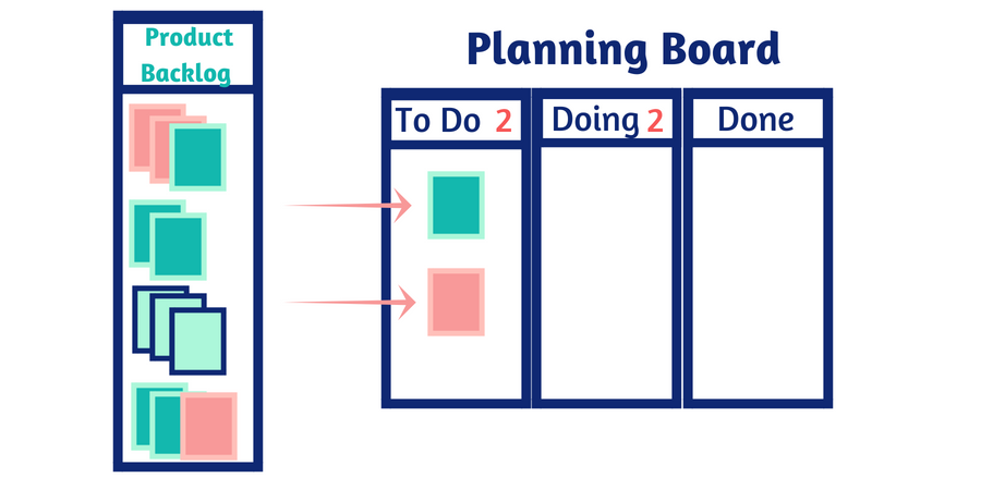 plan your information product - kanban planning board