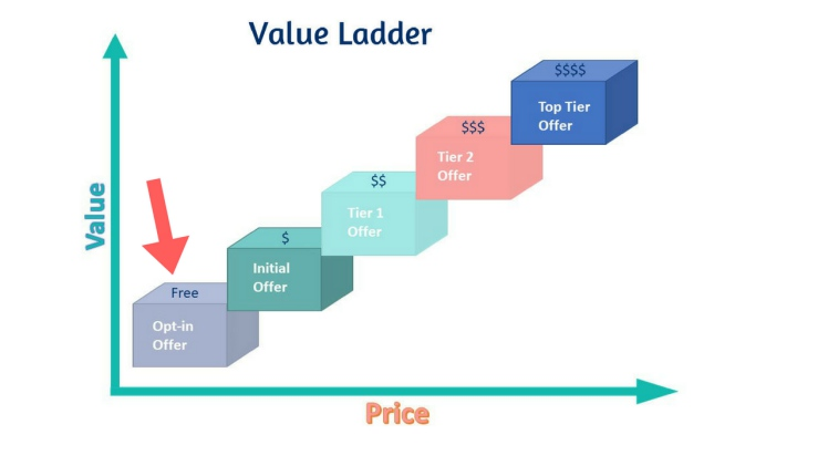 Opt-in Incentive Freebie and the Value Ladder