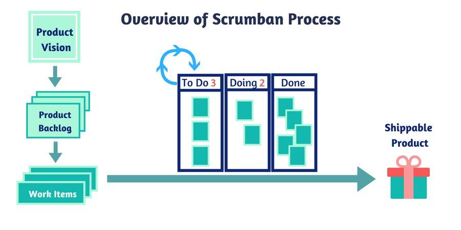 planning framework - Scrumban