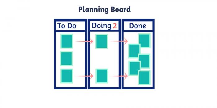 Planning Board (aka Kanban Board)