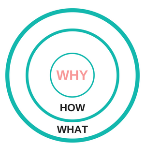 identify your niche - the golden circle