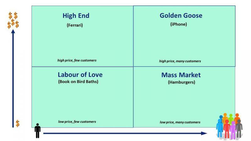 identify your niche - demand matrix